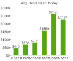 Graph of average rent prices for Holiday